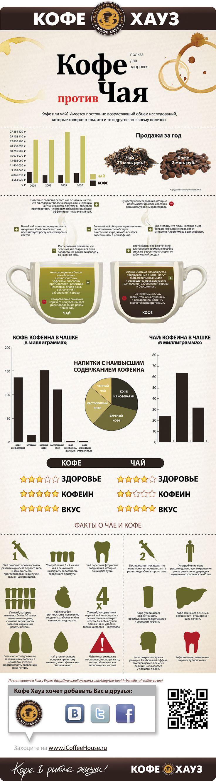 Кофе против Чая #инфографика @ru_coffeehouse