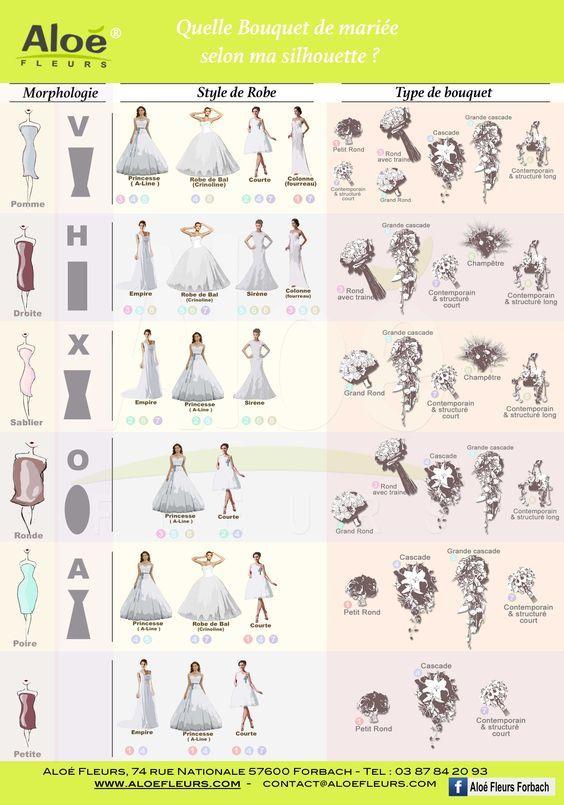 Quel bouquet et robe de mariée selon ma morphologie.