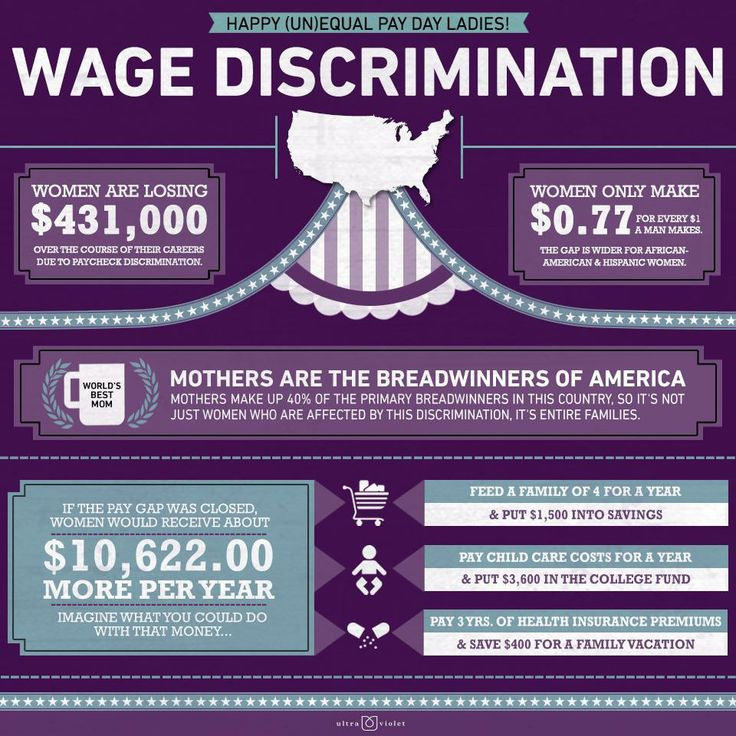 Wage discrimination infographic. Attend the #Pittsburgh event in Market Square today, Tuesday April 9th at 1pm!