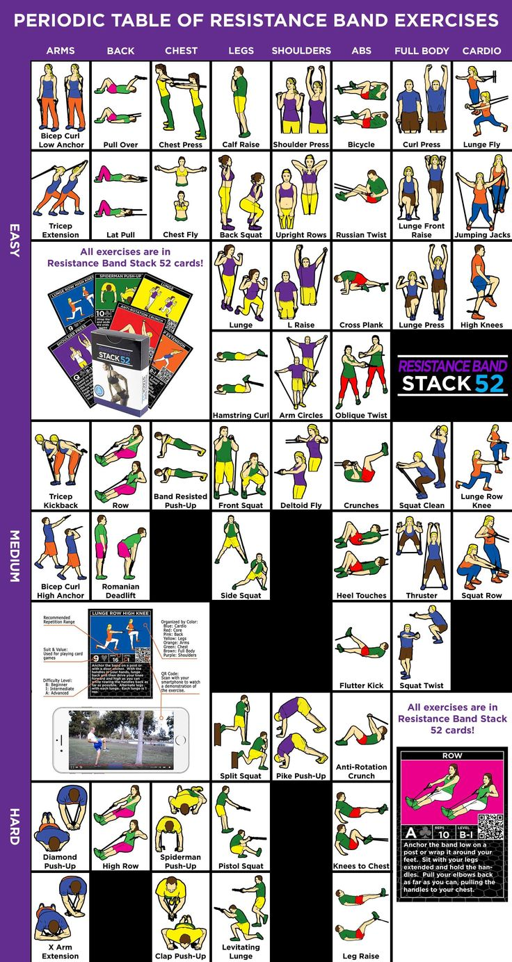 Best 25 full periodic table ideas on pinterest periodic table resistance bands are those big rubber band like pieces of workout equipment that most gamestrikefo Choice Image