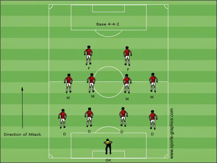 System taktyczny 1-4-4-2. Strategie gry cz 1