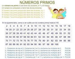 Números primos.     Un número primo es un número entero mayor que cero, que tiene exactamente dos divisores positivos. También podemos definirlo como aquel número entero positivo que no puede expresarse como producto de dos números enteros positivos más pequeños que él, o bien, como producto de dos enteros positivos de más de una forma. Conviene observar que con cualquiera de las dos definiciones el 1 queda excluido del conjunto de los números primos.