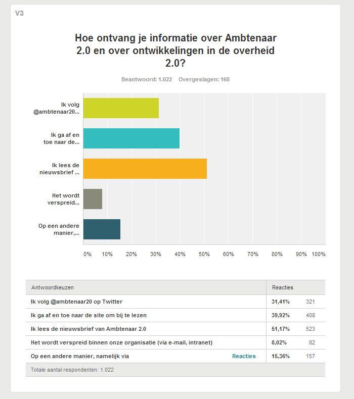 Vraag 3: Hoe ontvang je informatie over Ambtenaar 2.0 en over ontwikkelingen in de overheid 2.0?