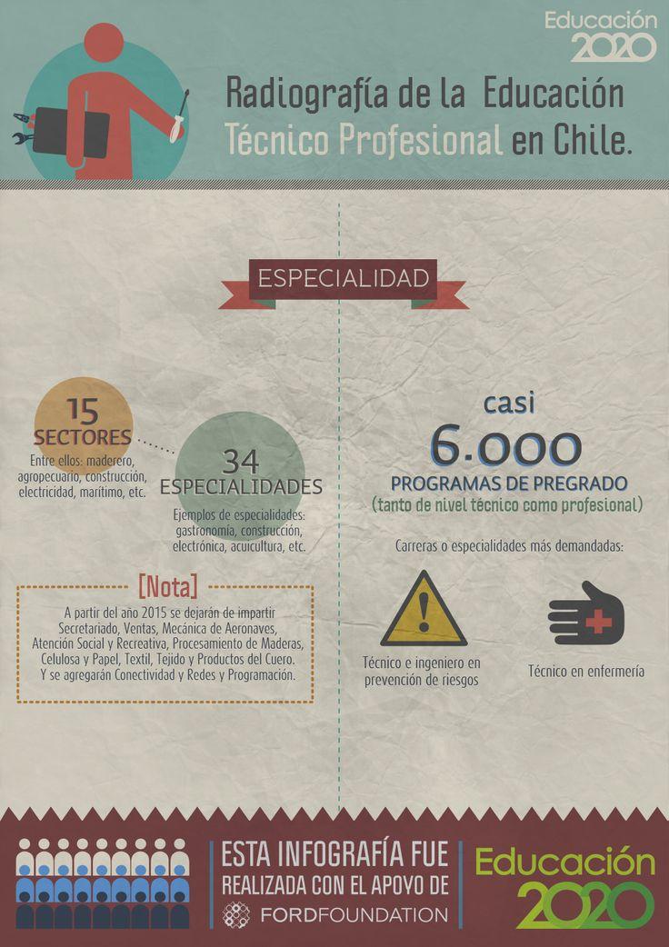 ¿Qué especialidades imparte la #EducaciónTécnica?