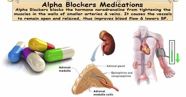 Alpha-Adrenergic Blockers blocks the hormone noradrenaline from tightening the muscles in the walls of smaller arteries and veins.