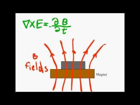 Superconductivity and The Meissner Effect Explained - YouTube