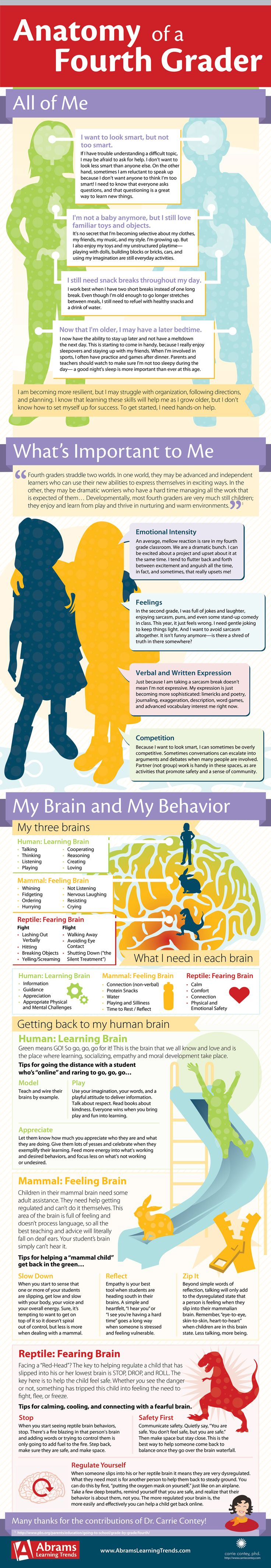 #Infographic with physical, social, cognitive, and emotional norms for #fourthgrade. So helpful! Fourth graders are the natural worriers of the building. Most fourth graders are still very much children, which can make it challenging for them to respond appropriately to the increased academic expectations and social pressures found in this grade.