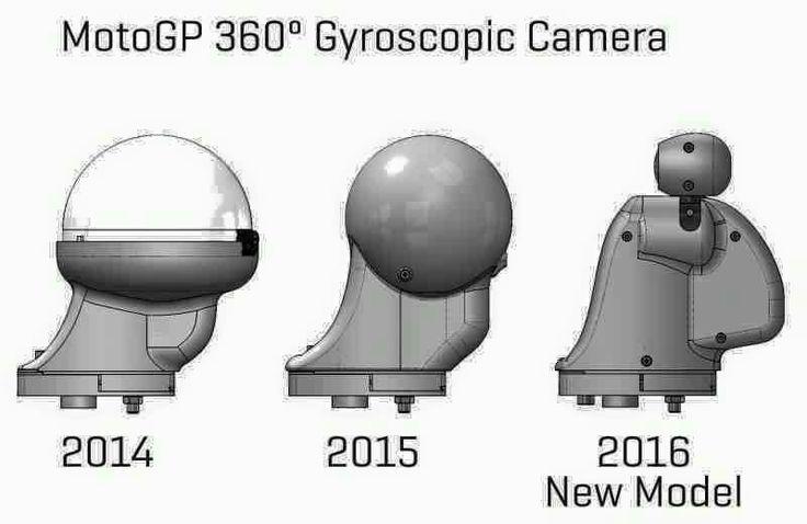 360 Gyroscopic OnBoard Camera