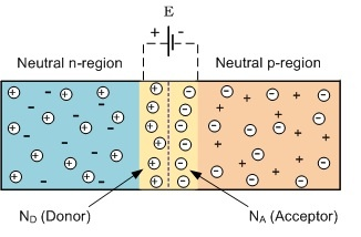 Formation Of The Depletion Region In The p-n junction diode