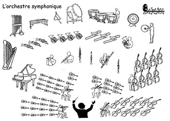 L 39 orchestre symphonique instruments wind pinterest - Image instrument de musique a colorier ...