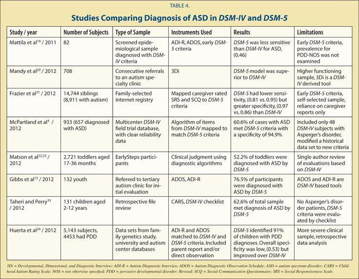 25 best dsm diagnostic statistics manual images on pinterest asd insurance dsm 5 asd fandeluxe Choice Image