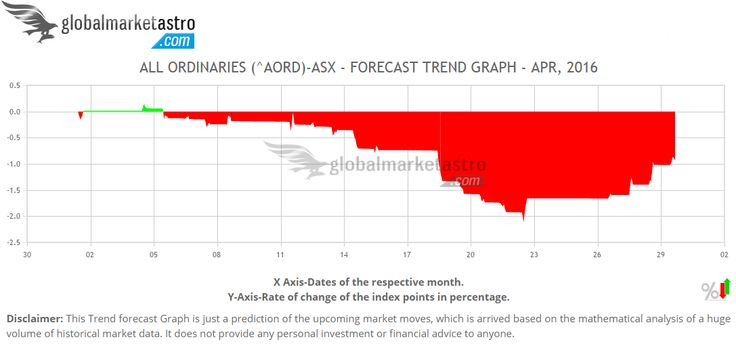 Global Market Astro's AORD Australian stock index trend forecast for April-2016. Visit @ https://www.globalmarketastro.com/global-stock-market-indices/graph-monthly?symbol=%5EAORD&my=Apr-2016
