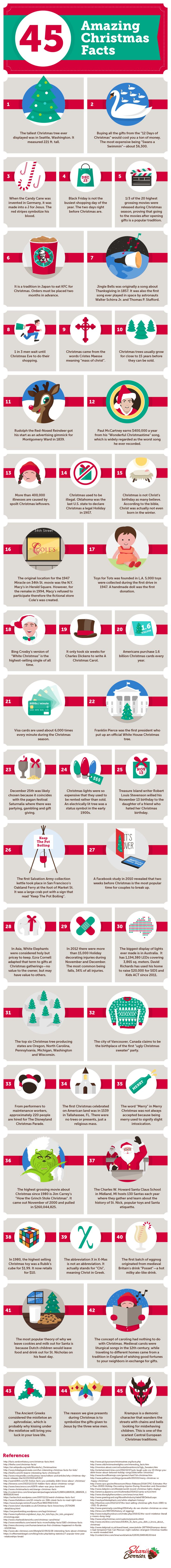 Whether Gifting Guru or Noel Newbie, raise your Christmas IQ with this amazing list of 45 facts about Christmas.