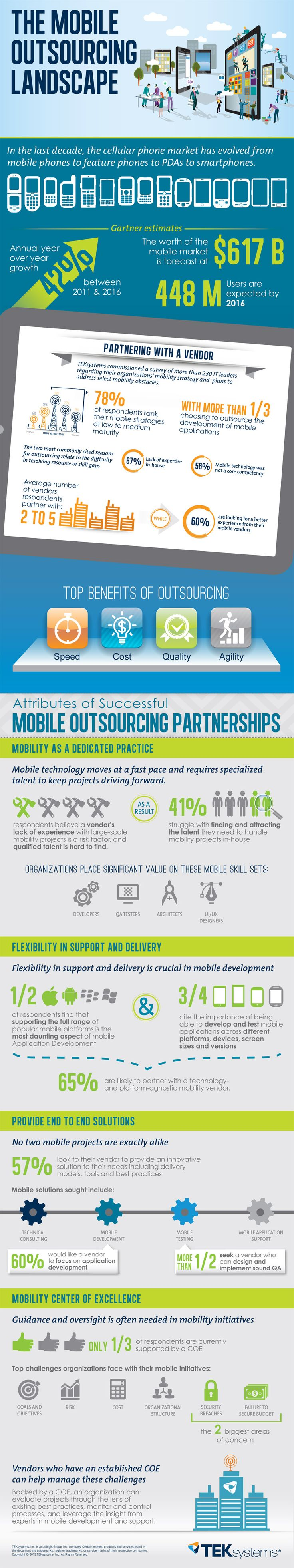 The Mobile Outsourcing Landscape