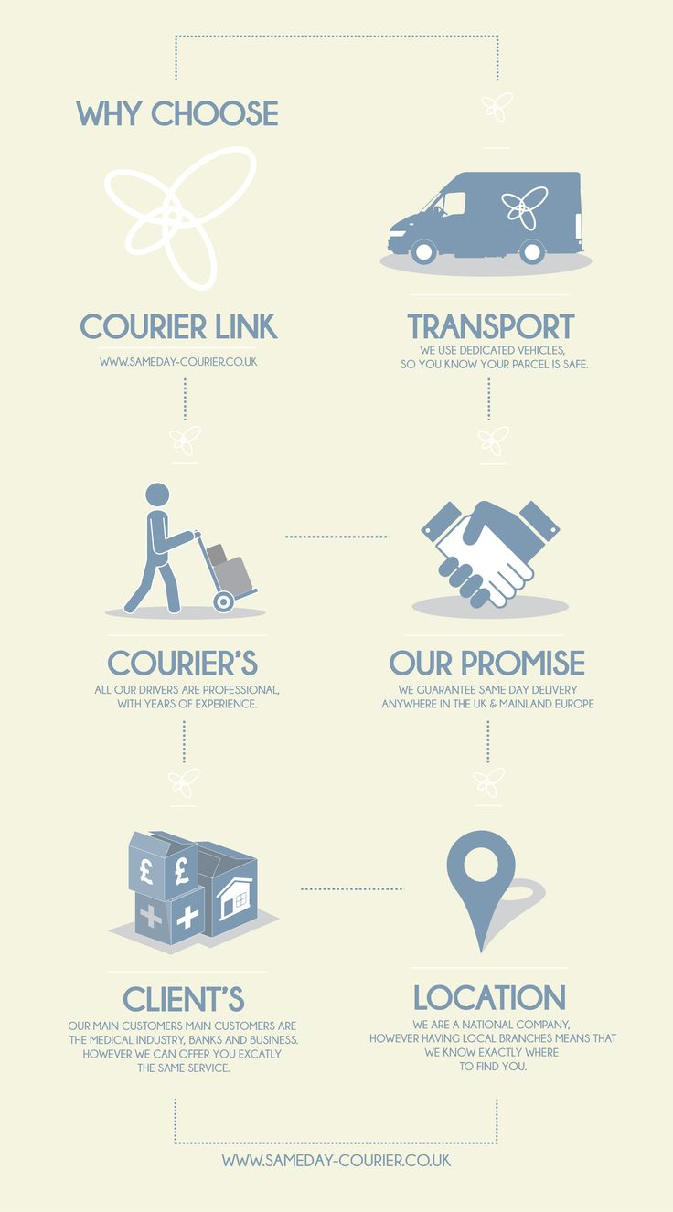 Courier Link - Why choose a courier? #infographic
