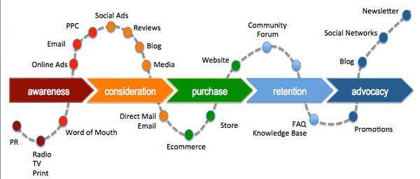 Optimising social media across the customer lifecycle