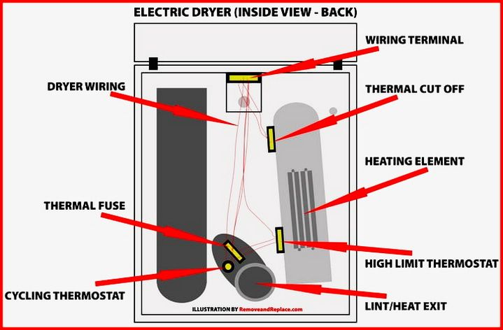 Dryer Will Not Start How To Troubleshoot And Fix Clothes Dryer Diy Repair Electric Clothes Dryer