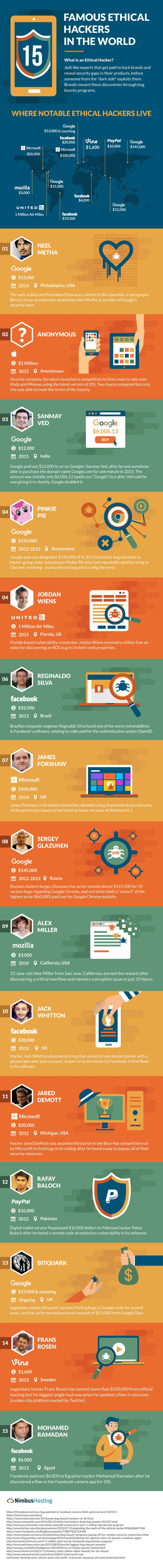 15 Biggest Ethical Hacker Stories In The World infographic