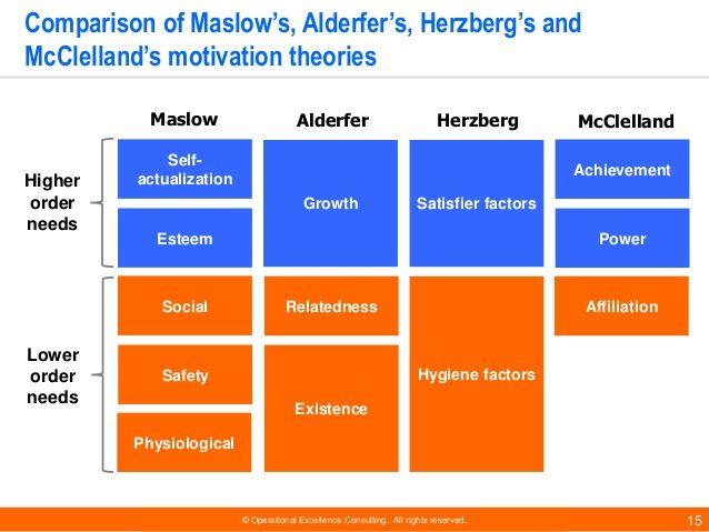 Comparison-Maslow, Alderfer, Herzberg & McClelland_Theory of Motivation