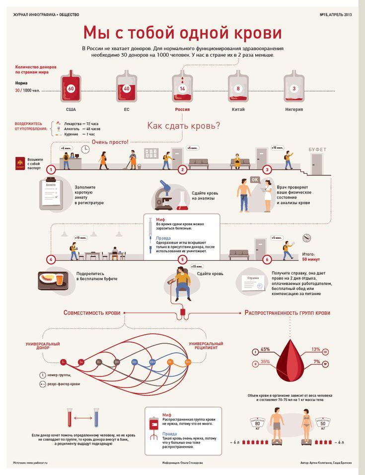 Инфографика о донорстве крови