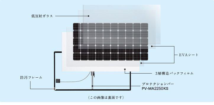 塩害から守る「3層構造バックフィルム」  3層構造バックフィルム  塩害地域※1での設置に備え、耐候性・耐湿性・密封性にすぐれた3層構造バックフィルムを採用。さらに、フレームやネジ類には、耐蝕性メッキを施しています。