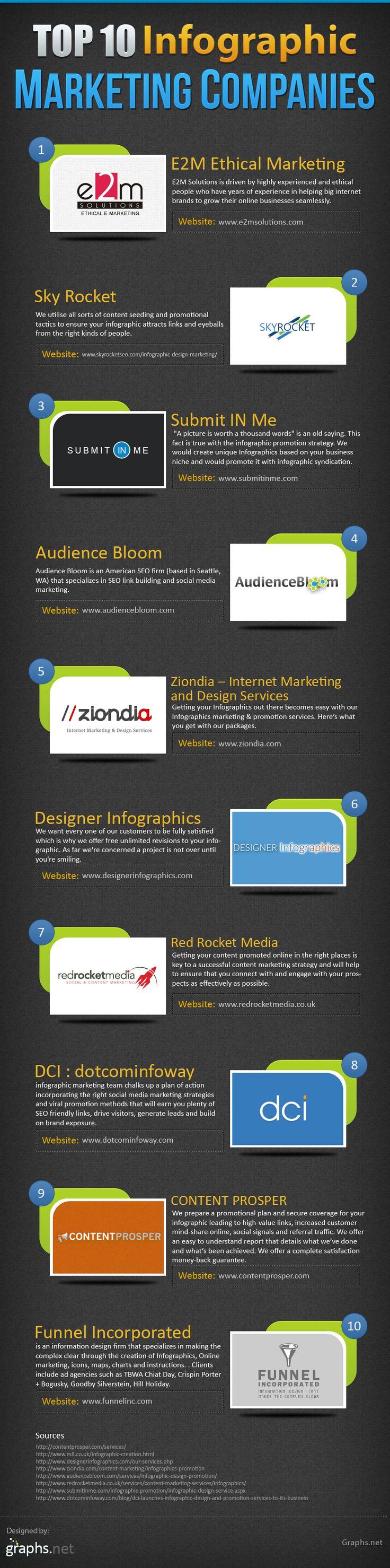Top 10 Infographic Marketing Companies