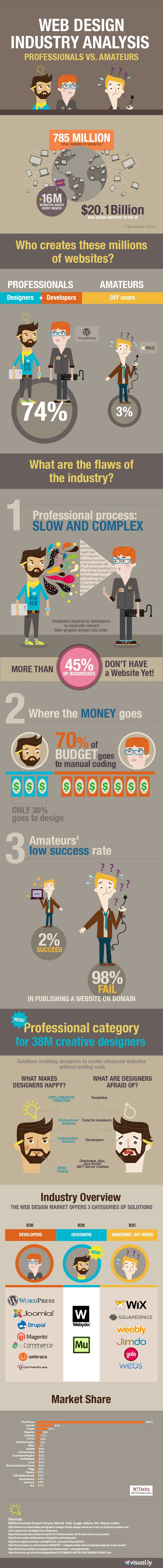 What is the future of the web design industry?  infographic design for Webydo.