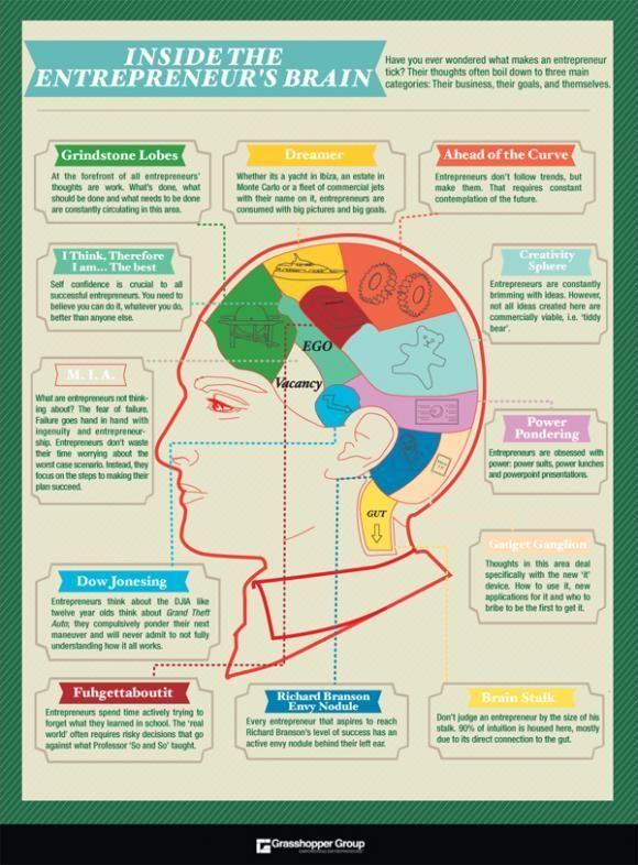 Inside The Brain Of An Entrepreneur [Chart] | Entrepreneur infographic,  Entrepreneur, Infographic