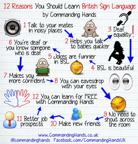 Numbers 0-19 in British Sign Language