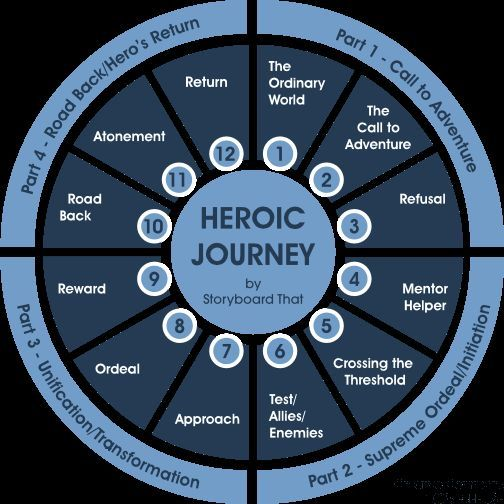 homer s the odyssey and joseph campbell s the monomyth Superman's ancestors - beowulf, odysseus and roy hobbs: application and analysis of joseph campbell's monomyth theory  homer's the odyssey and malamud's the .