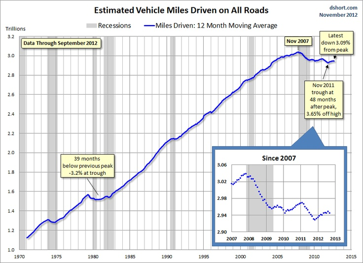 Decline in usa estimated vehicle miles driven chart