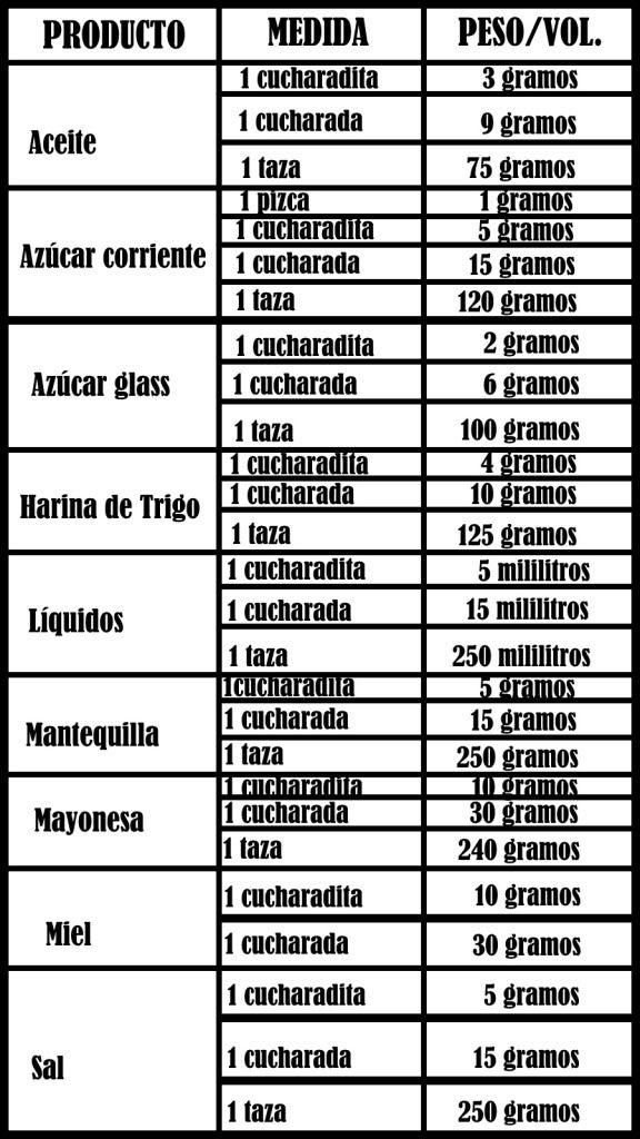 tabla de equivalencias en la cocina