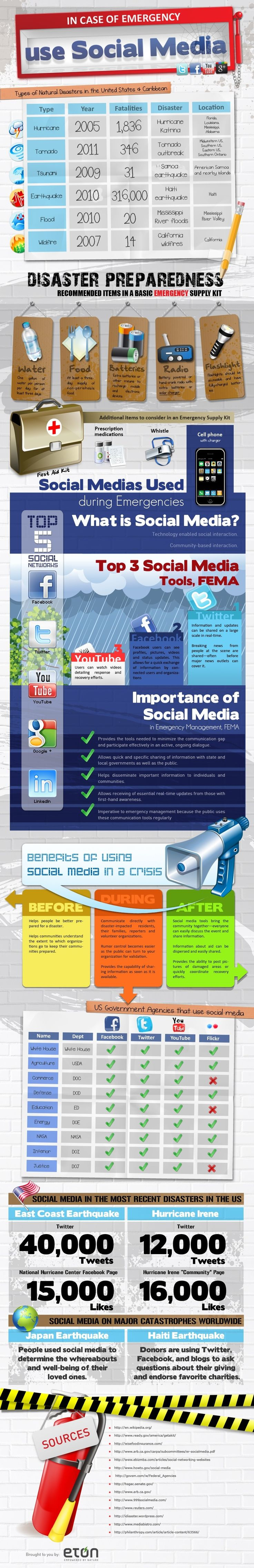 This infographic is about 6 months old now, which is ancient for some social media data.  However, it still makes a great case for using social media in emergency and disaster management.