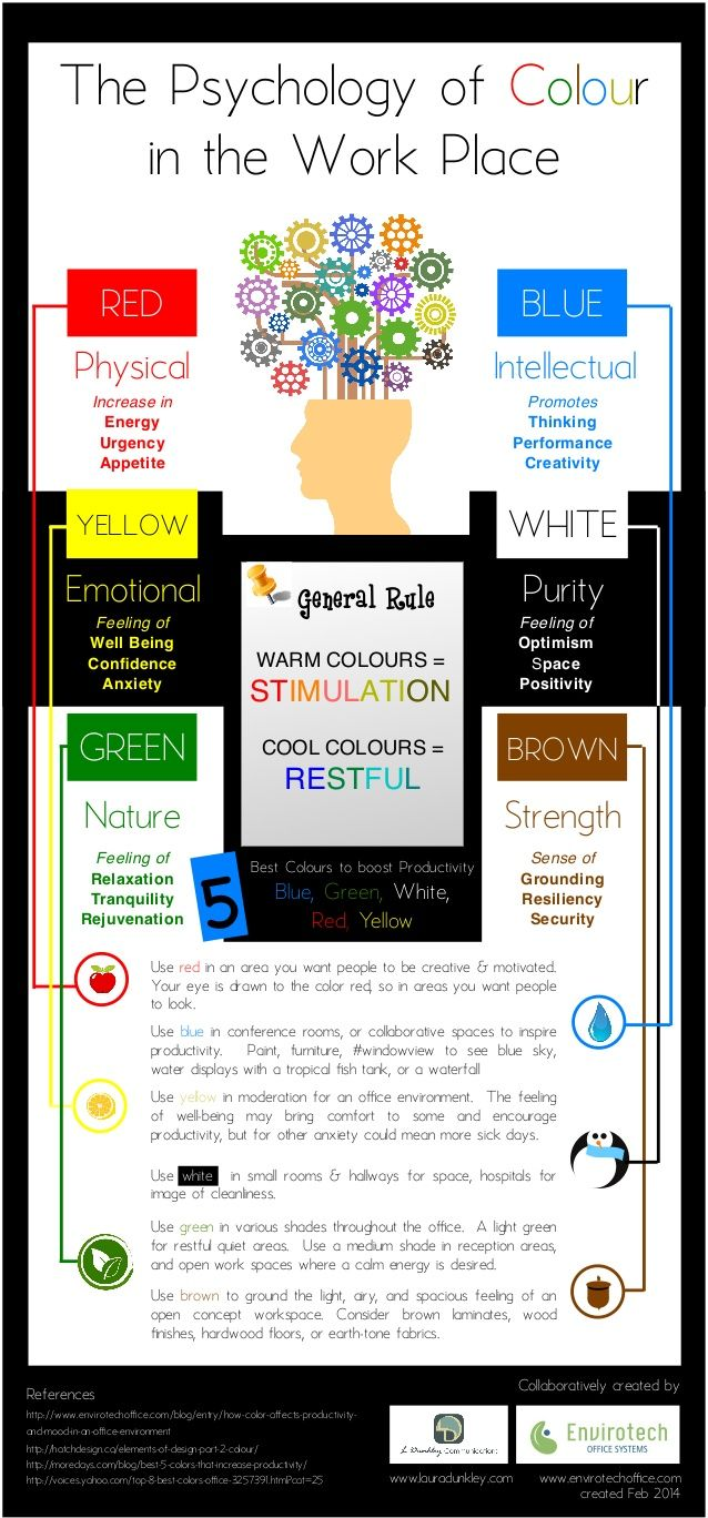 Psychology of Colour in the Workplace infographic by Laura Dunkley via slideshare