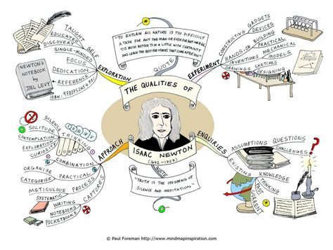 The Qualities of Isaac Newton Mind Map by Creativeinspiration