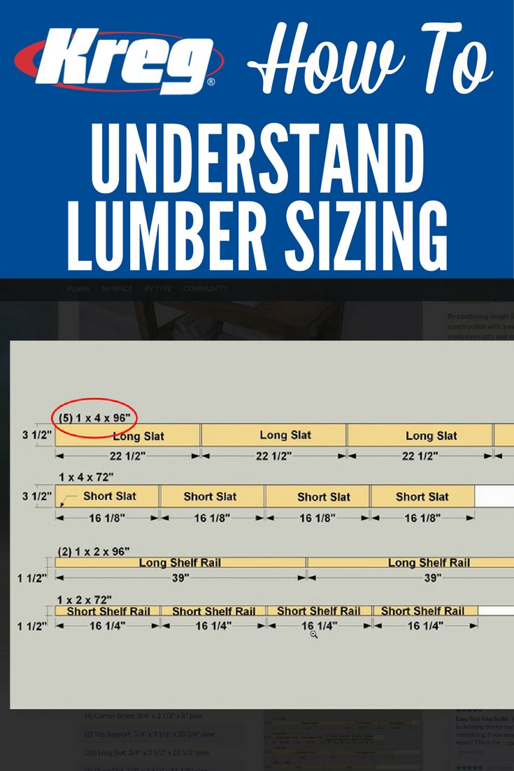 "How To Understand Lumber Sizing | When you're building projects from plans, you may wonder why you see things like a ""1x4"" board in the materials list, but then see project parts sized at 3/4"" x 3 1/2"". The difference lies in the way lumber size is referred to. Here's how to understand the differences between the stated ""nominal"" board size and the ""actual"" size."
