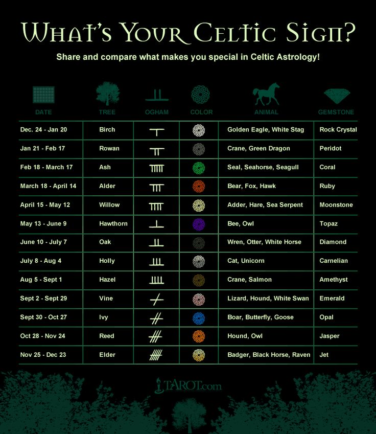 celtic signs and symbols by tarot.com