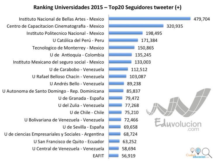 Ranking Universidades Iberoamericanas en twitter, estudio con mas de 1.200 universidades