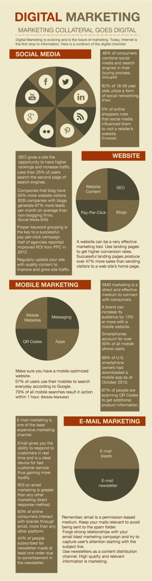 Infographic of digital marketing checklist with some facts and statistics to help you create an effective digital marketing campaign