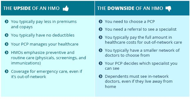 The Upside And Downside Of An HMO Plan