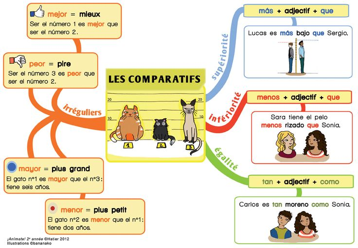 Les comparatifs [large] -- by bananako