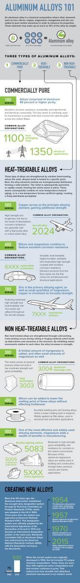 Aluminum Alloys 101 | The Aluminum Association