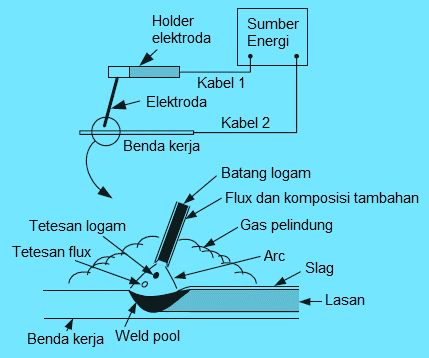 Shielded Metal Arc Welding Read more: http://ift.tt/1mx165K Pengelasan