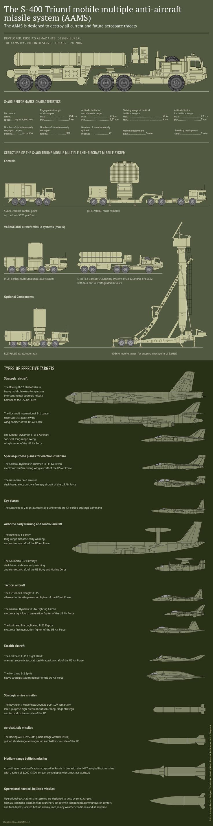 Mobile Surface-to-Air Missile System The S-400 Triumf - NATO reporting name: SA-21 Growler), previously known as S-300PMU-3, is an anti-aircraft weapon system developed by Russia's Almaz Central Design Bureau in the 1990s as an upgrade of the S-300 family. In April 2015 a successful test firing of the missile was conducted at an airborne target at a range of 400 km (250 mi). In other tests 9M96 missile using an active radar homing head has reached a height of 56 km