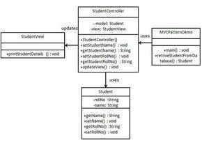 MVC Pattern UML Diagram