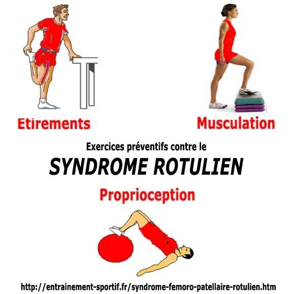 Etirements du quadriceps et travail proprioceptif constituent des exercices préventifs efficaces contre le syndrôme rotulien http://entrainement-sportif.fr/syndrome-femoro-patellaire-rotulien.htm