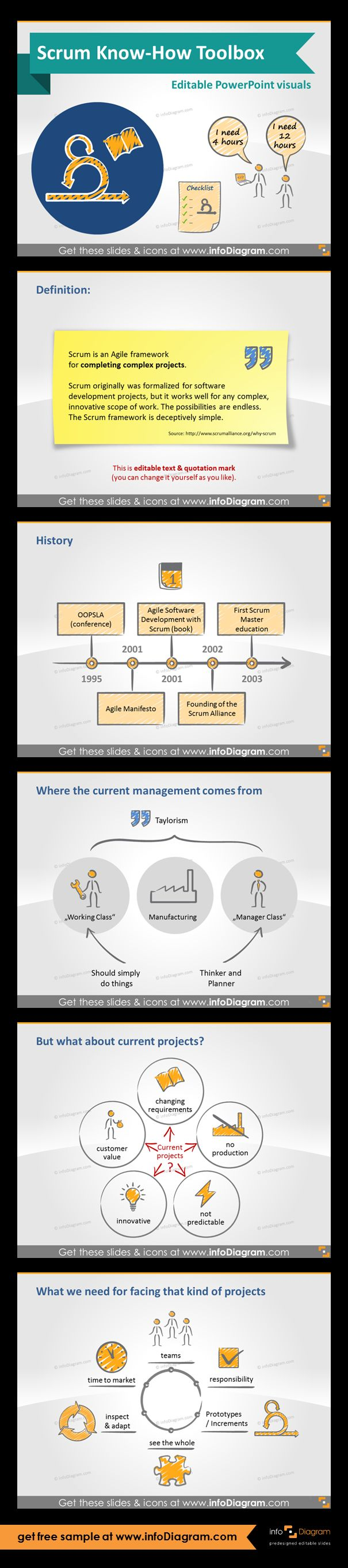 Scrum Know-How Presentation Visuals for Powerpoint. Scrum basics: definition, History of Agile and Scrum, How to start, Right pilot, Building teams. Scrum history on timeline diagram. Scientific management / Taylorism. Current management: Working Class, Manufacturing, Manager Class. Current projects: changing requirements, no production, not predictable, innovate, customer value. What we need for facing project? Essential elements icons: teams, responsibility, Prototypes / Increments.