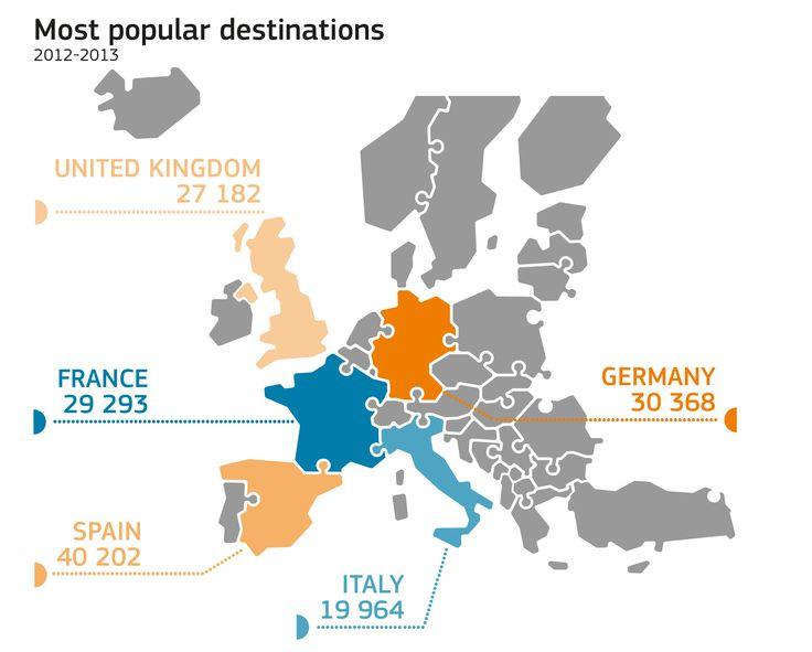 Erasmus most popular destinations / EU_Commission | #saveerasmus
