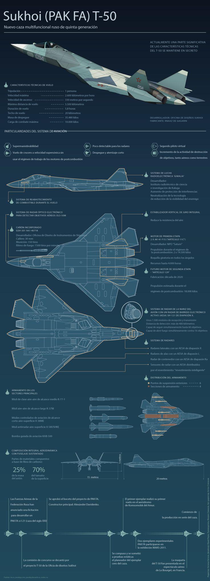 Potencia mortífera: El caza furtivo T-50 atacará desde cualquier distancia con su súper cohete - RT