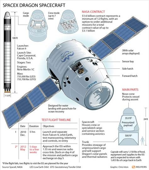 SpaceX Dragon, the first commercial spacecraft to dock with the International Space Station (May 2012).